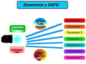 dafo-y-escenarios1
