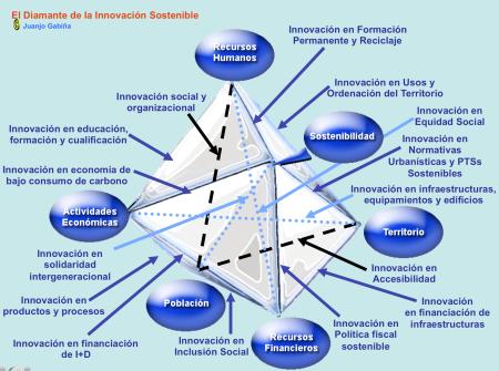El Diamante de la Innovación Sostenible 2