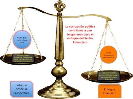 Prospectiva versus S Financiero