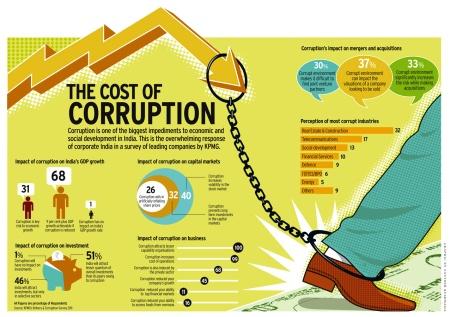 El coste de la corrupcion