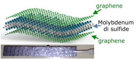 Nuevo electrodo de papel composite