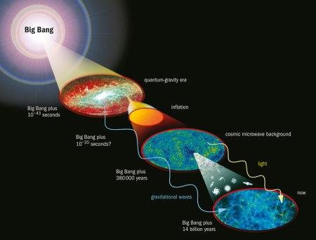 Señales de la ondas gravitacionales producidas por la inflación