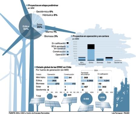 Chile y energías renovables 2