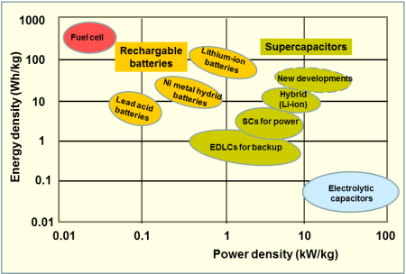 Supercapacitors-vs-batteries-chart