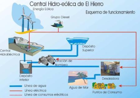 Sistema hidro-eólico de El Hierro