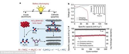 Alumunium-ion battery