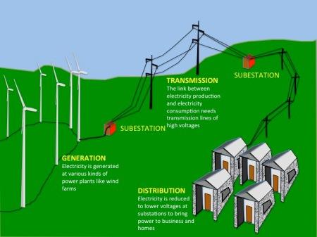 Energía eólica hasta consumo