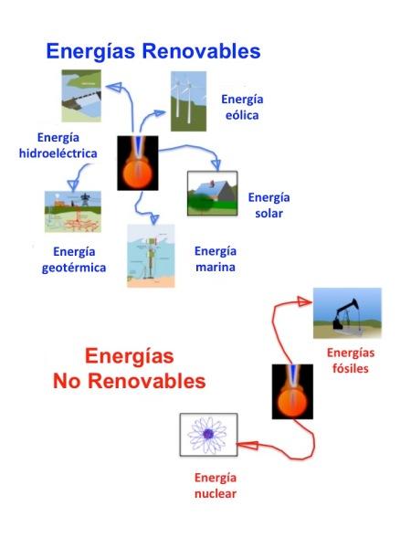 Energías renovables y no renovables JG