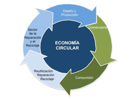 economia-circular-juanjo-gabina